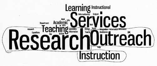 Word cloud based on the submitted ideas for our new liaison department name