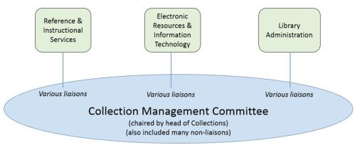 Circa 2012 liaison organization