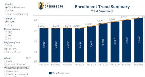 UNCG business school enrollment trend