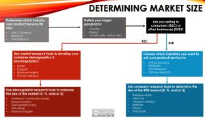 Snipes & Cramer decision tree