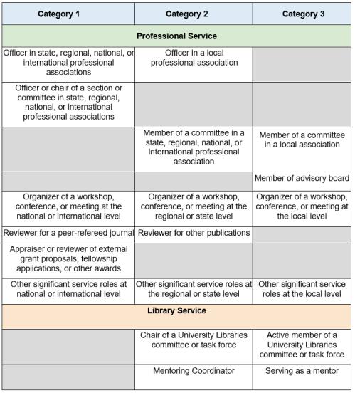 Service table part 1