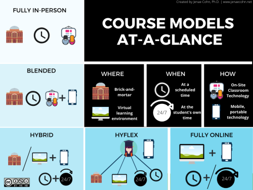 Course Models at a Glance, Courtesy of Jenae Cohn, Ph.D via CC BY-NC-ND license.