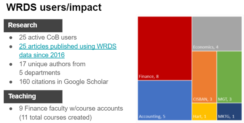 WRDS Users and Impact at JMU (research and teaching)